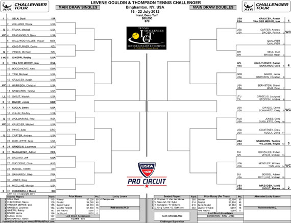 Main Draw for Monday 16 July 2012