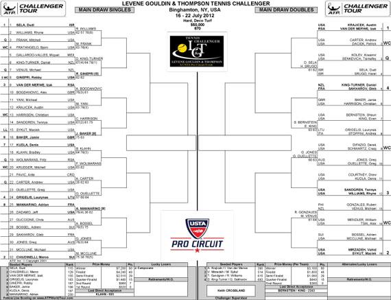 Binghamton Challenger Main Draw 18 July 2012