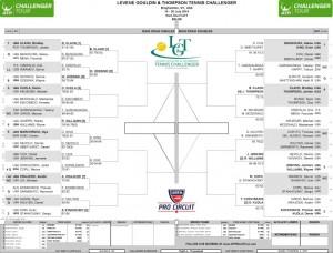 Thursday's LGT Challenger Draw