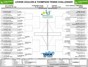 thursday 2016 lgt challenger main draw