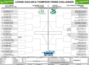 LGT Challenger Tuesday 2018 Draw