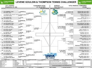 LGT Challenger Friday 2018 draw