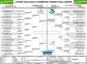 LGT Challenger Semi Final Saturday 2018 Draw